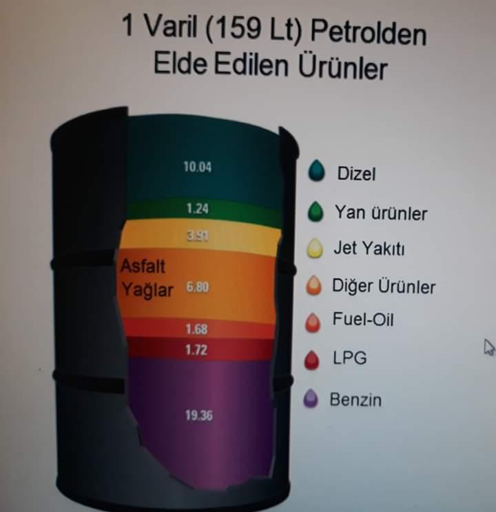 varil petrolden elde