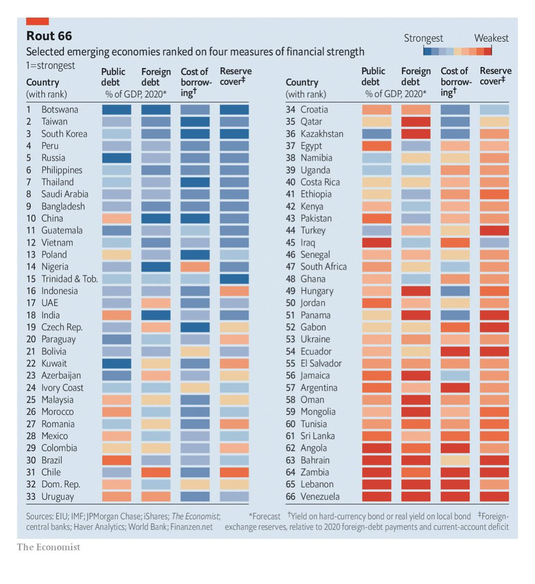 Botswana is currently the healthiest of 66 emerging economies around the world, according to @TheEconomist