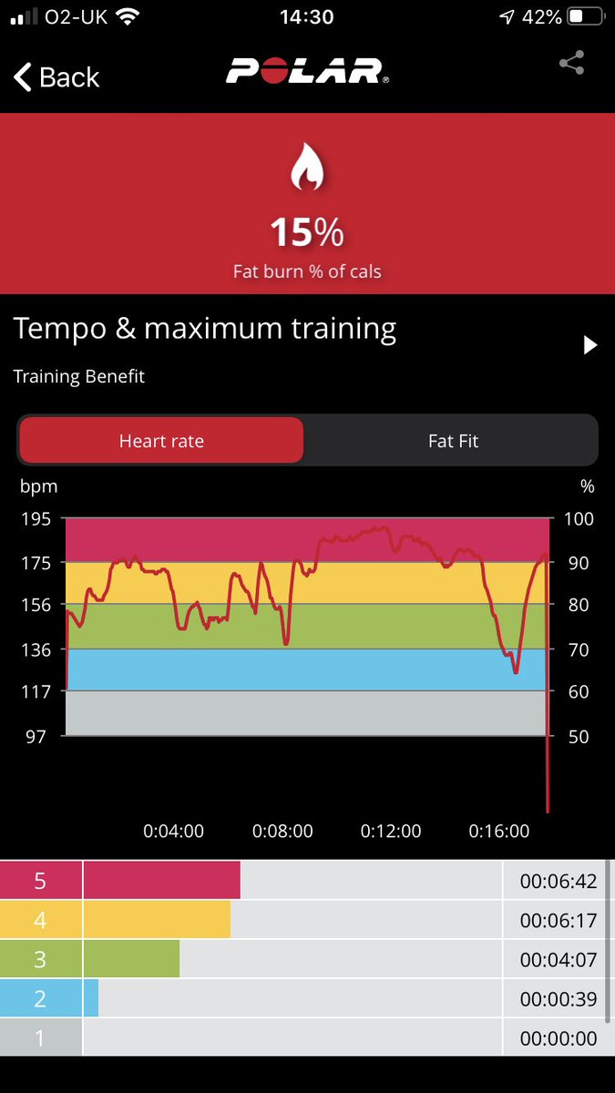 That feeling when you're mid blaze session and your heart rate monitor dies 🥺