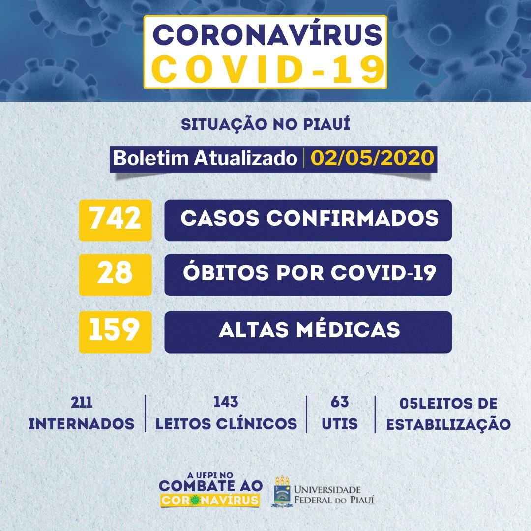 🦠 O nosso estado confirmou 65 novos casos de Covid-19  🦠 Você pode conferir mais informações no painel epidemiológico disponibilizado pelo @GovernodoPi   ACESSE:    #ufpi #minhaufpi #teresina #piaui #isolamentosocial #informação