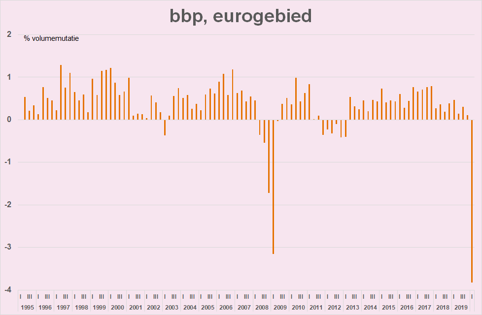 week tm 3 mei: in de VS daalt het bbp in het 1e kwartaal het sterkst sinds 2008; in het eurogebied is de bbp-daling de grootste ooit gemeten; China krabbelt slechts moeizaam op, export orders dalen zelfs. https://t.co/YQTxmI5g0B https://t.co/iHE1upAHgk