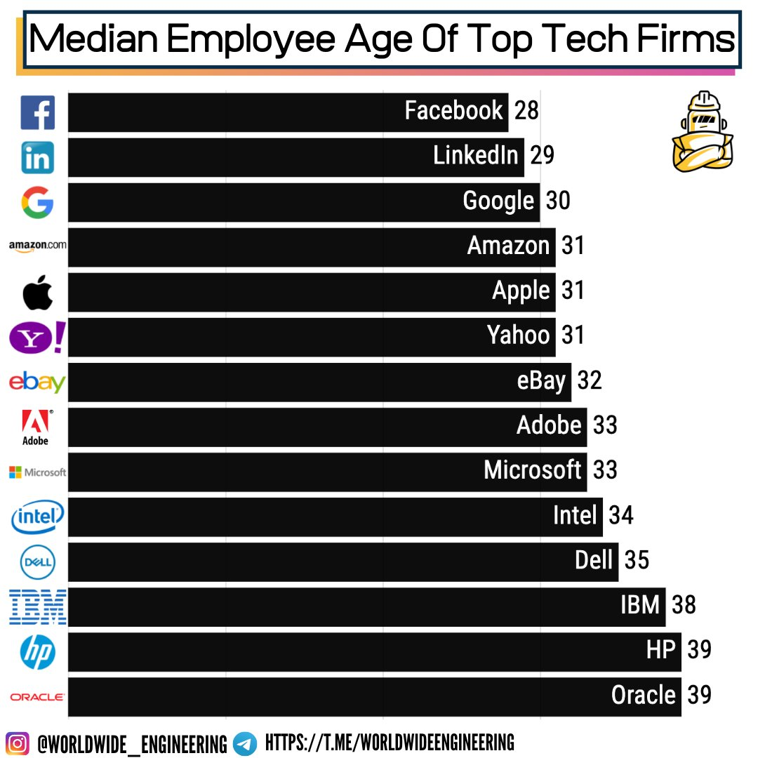 Worldwide Engineering On Twitter Silicon Valley Is Known For Its Youth Obsessed Culture Is The Stereotype That Youth Rules The Tech World Actually Accurate Here S The Median Employee Age Of Top Tech Companies