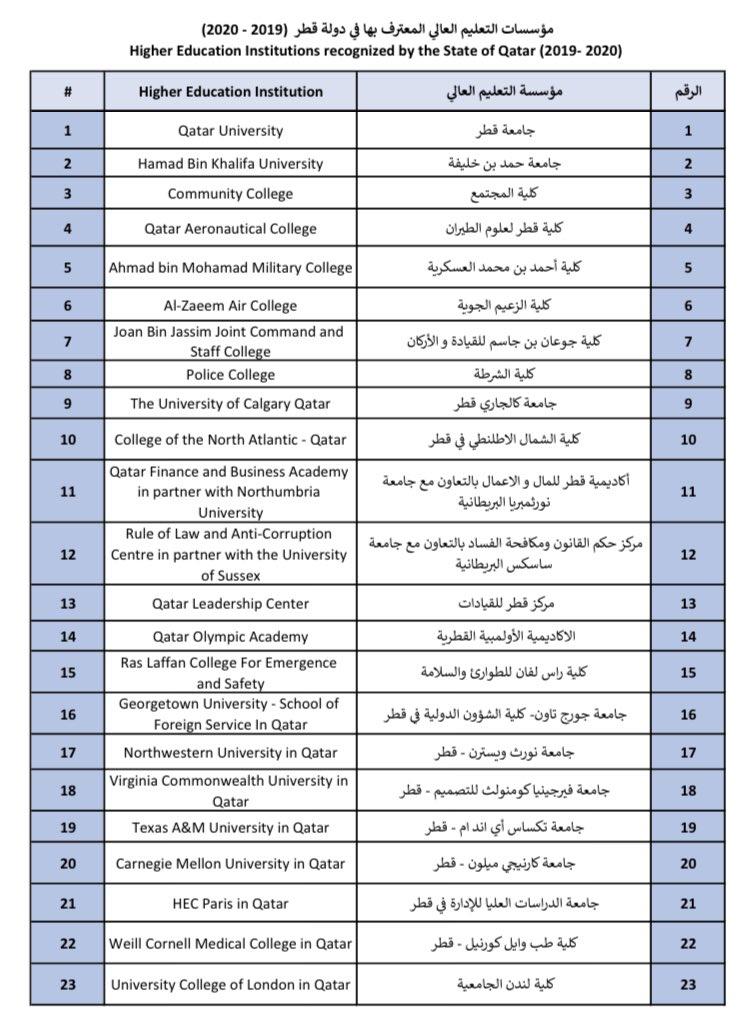 الجامعات الموصى بها قطر