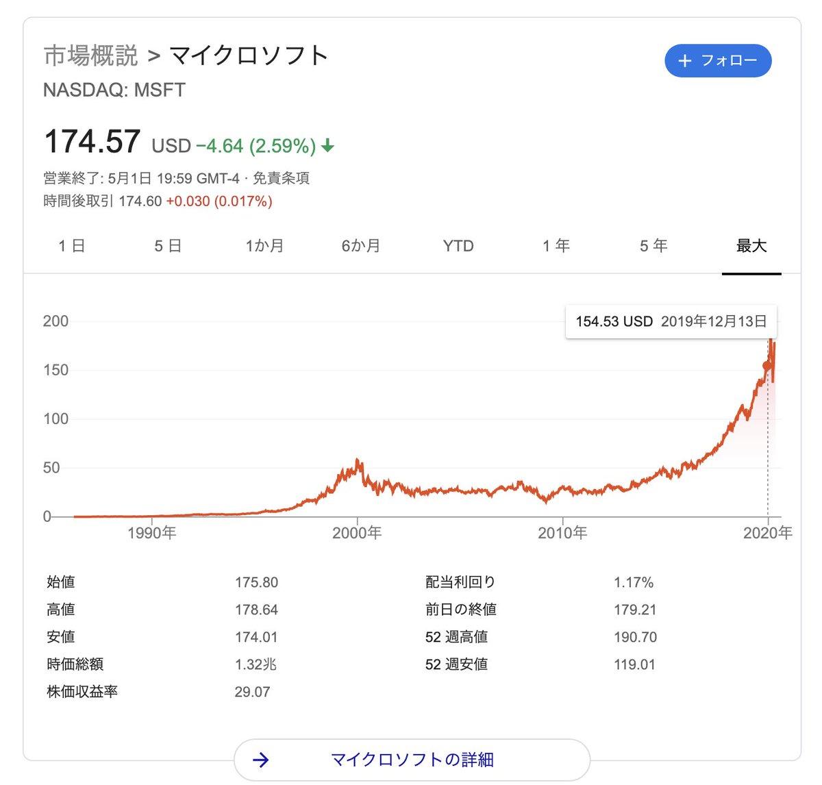 の 株価 マイクロソフト