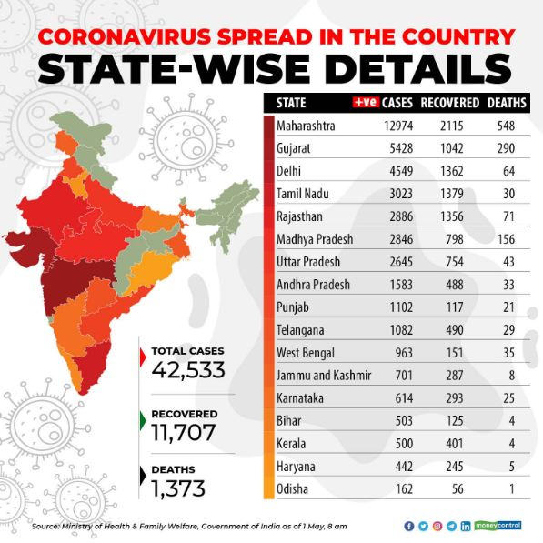 Moneycontrol On Twitter Coronavirusoutbreak Don T Believe In Rumours Here S A Look At The Official Numbers Of Coronavirus Cases In India Covid 19india Read More Https T Co 4a9vni0ooc Covid 19 Coronavirusindia Live Https T Co