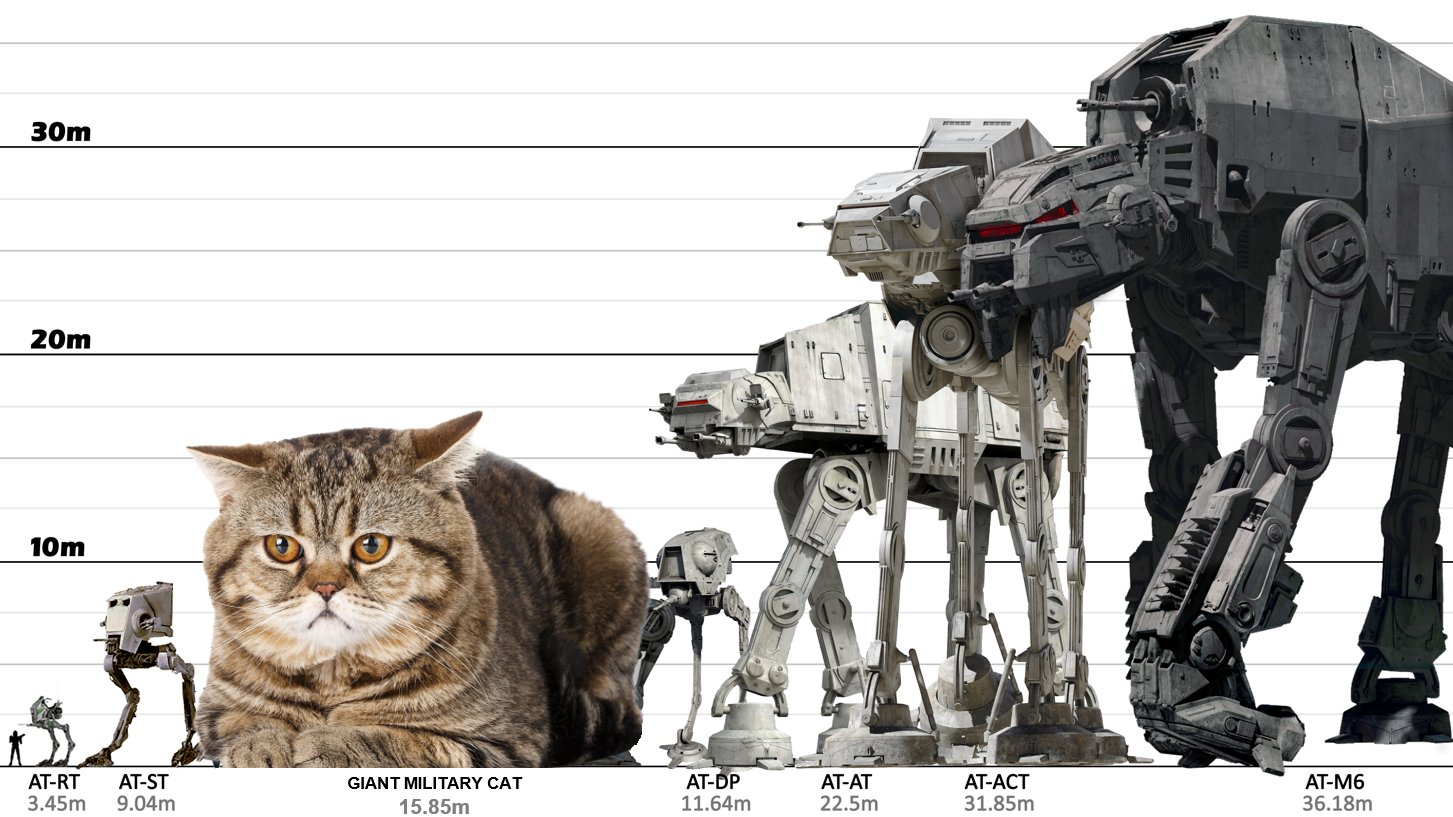 Giant Military Cats On Twitter Walker Size Comparison Maythe4thbewithyou Maythe4th Maythefourthbewithyou Starwarsday