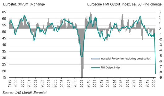 #Eurozone Manufacturing #PMI at 33.4 in April (44.5 - March), plunging to a record low. Output collapsed amid COVID-19, pointing to a severe drop in industrial production that approaches double-digits. More at https://t.co/mcqwHJDotT https://t.co/9CW9nt3YO9