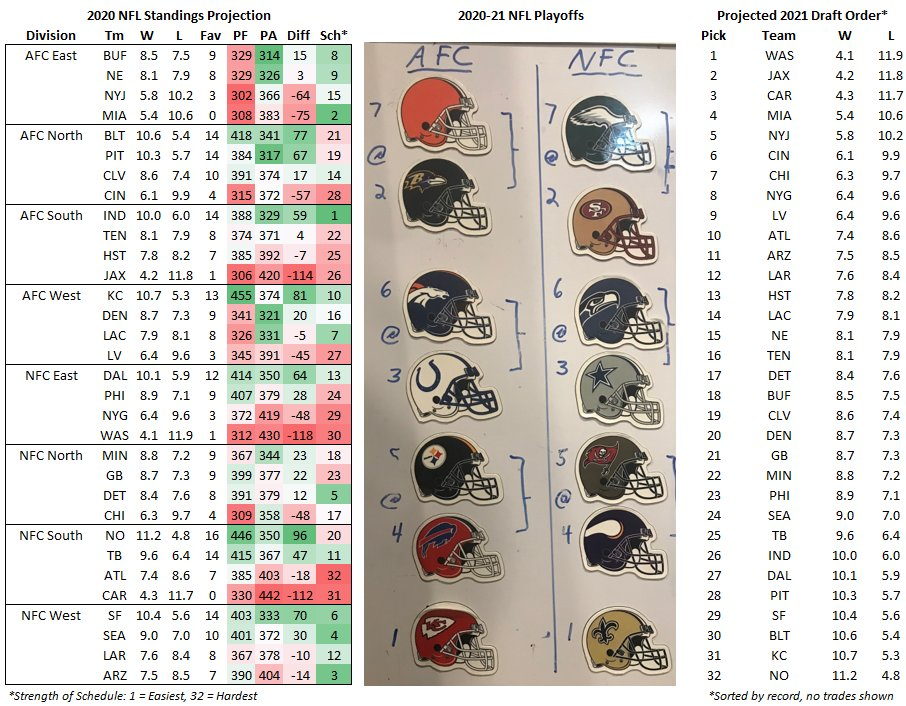 Mike Clay On Twitter Post Draft 2020 Nfl Team Projections And Playoff Teams 2021 Draft Order Clayprojections