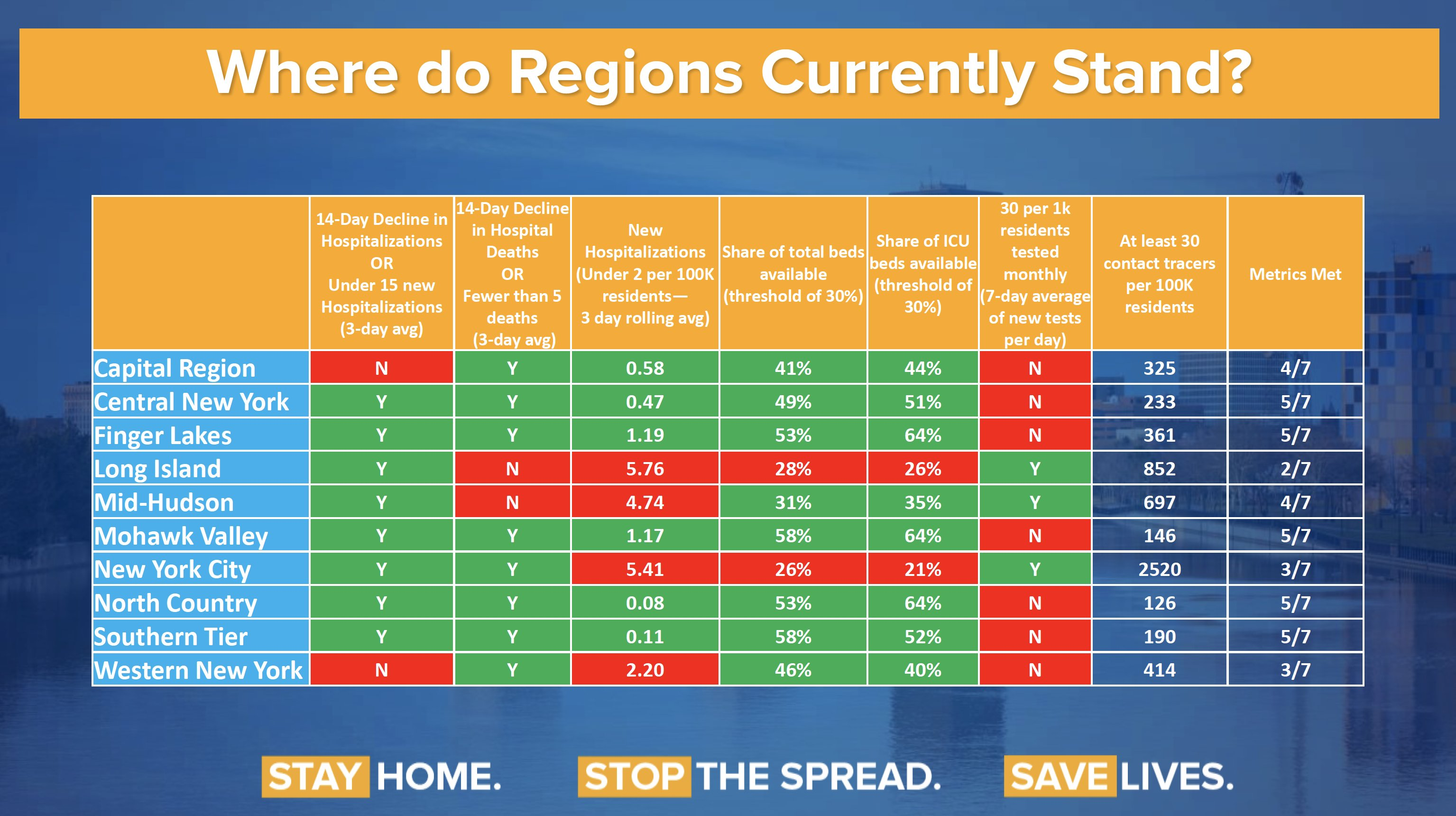 where do regions stand chart