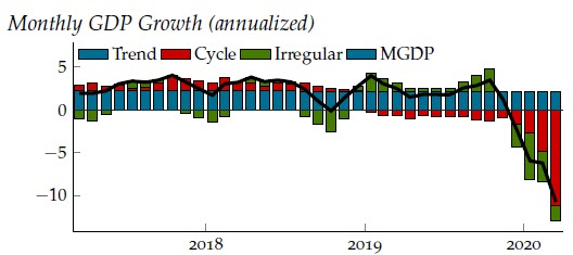The Brave-Butters-Kelley Coincident Index was –4.2 standard deviations from trend growth in March 2020. The #BBKI Monthly #GDP Growth was –10.8% in March. https://t.co/go6C1fpGlK https://t.co/uVjSnGDhD9