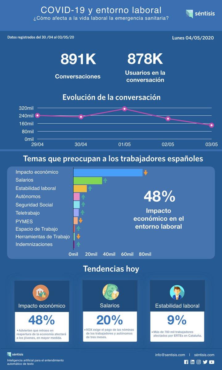 ¿Qué comentan los trabajadores? Más de 700 mil personas en Cataluña han sido afectadas con #ERTEs. Cada día publicaremos las tendencias de conversación sobre #COVID19 que afectan el entorno laboral. En @_sentisis te ayudamos con tu plan de acción. ¡Escríbenos! https://t.co/rgmc2vw83F