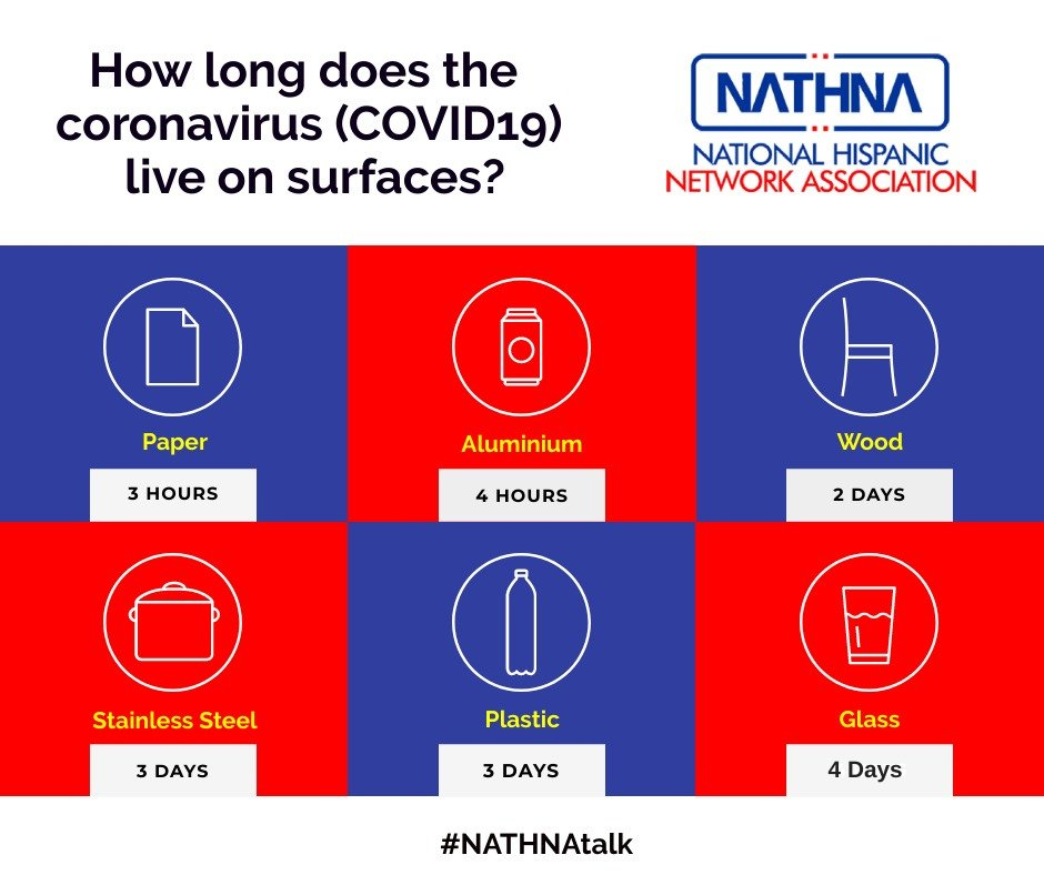 Do you know that the virus can live on the surface for a period of time? Lets take little more care when we use any item, sanitize our hand, avoid touching face, eyes, and mouth. #Nathnatalk #Covid19 #StaySafe