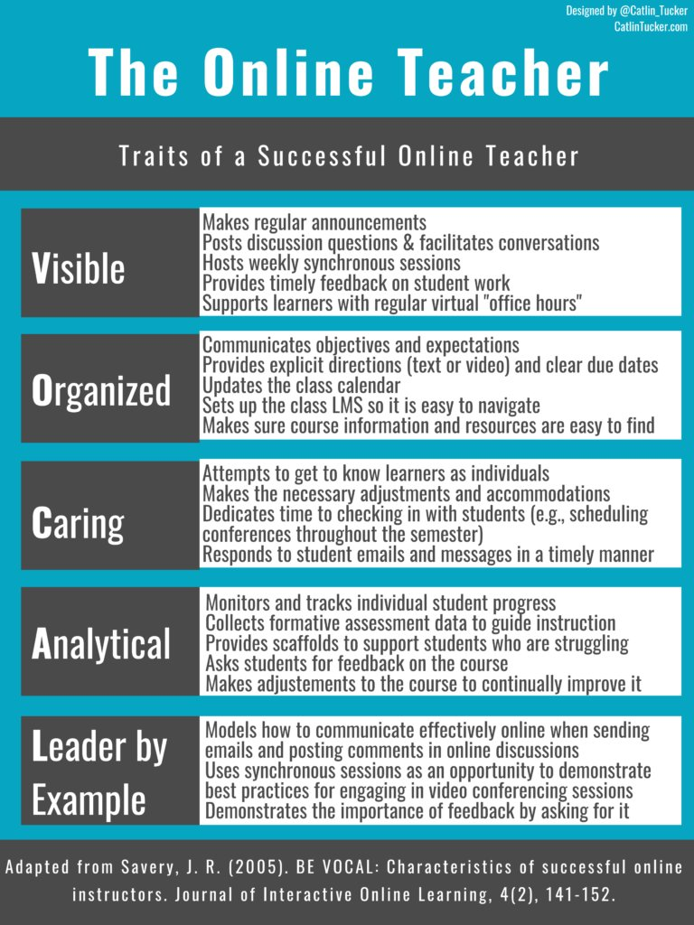 This acronym and overall blog post is the best Ive seen about our roles as teachers in this new normal. It is VOCAL and is from a John Savery article shared via @Catlin_Tucker catlintucker.com/2020/05/traits… #edtech #WeAreCUE