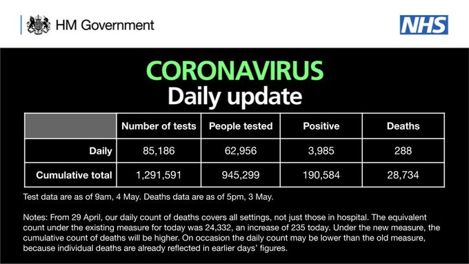 CORONAVIRUS: Daily update  As of 9am 4 May, there have been 1,291,591 tests, with 85,186 tests on 3 May.   945,299 people have been tested of which 190,584 tested positive.   As of 5pm on 3 May, of those tested positive for coronavirus, across all settings, 28,734 have sadly died.