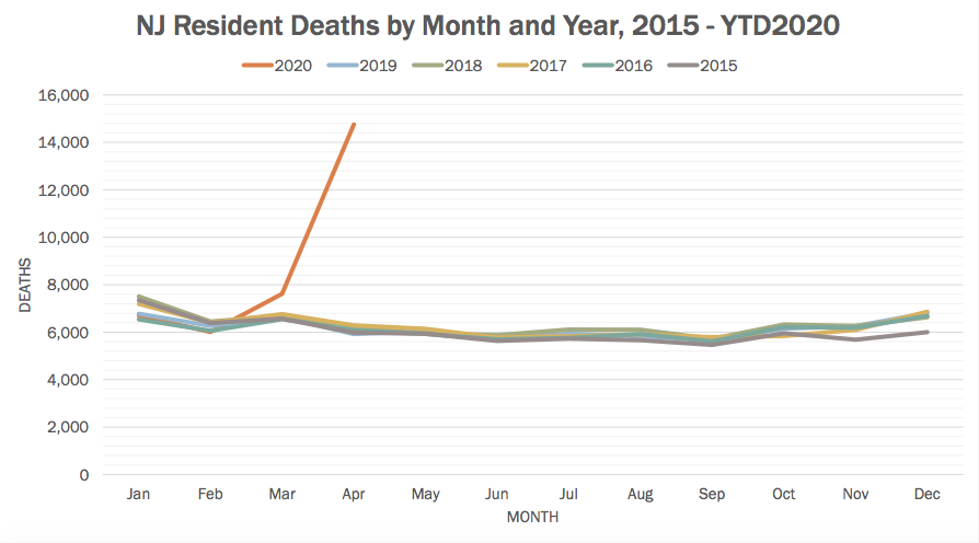 About six thousand people die in New Jersey every April. Last month it was 14,755.