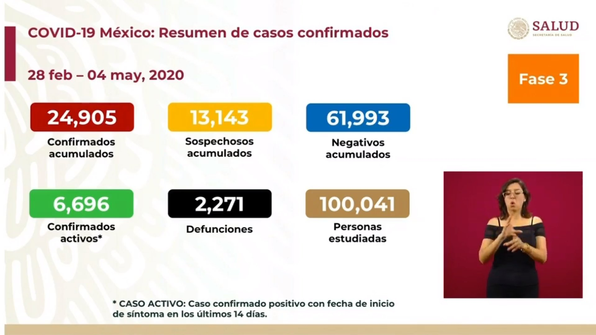 Muertos en México por coronavirus aumentan en este inicio de semana