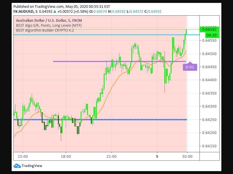 TradingView trade Entry Signal time 45 750