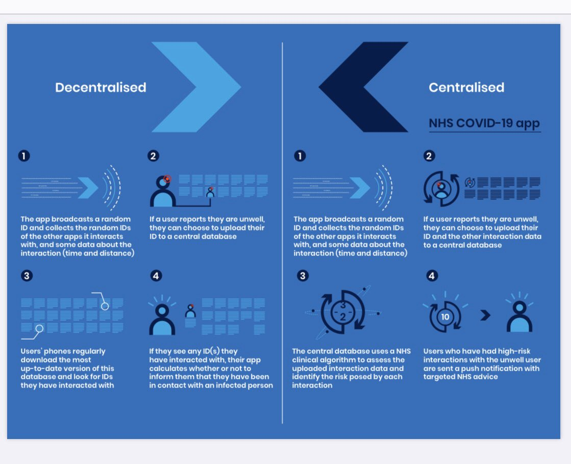 Victoria Derbyshire On Twitter The Nhs Covid 19 Tracing App Is A Centralised Model Here S How It Works According To The National Cyber Security Centre Compared To The Decentralised Version Https T Co Npte3hqdjl