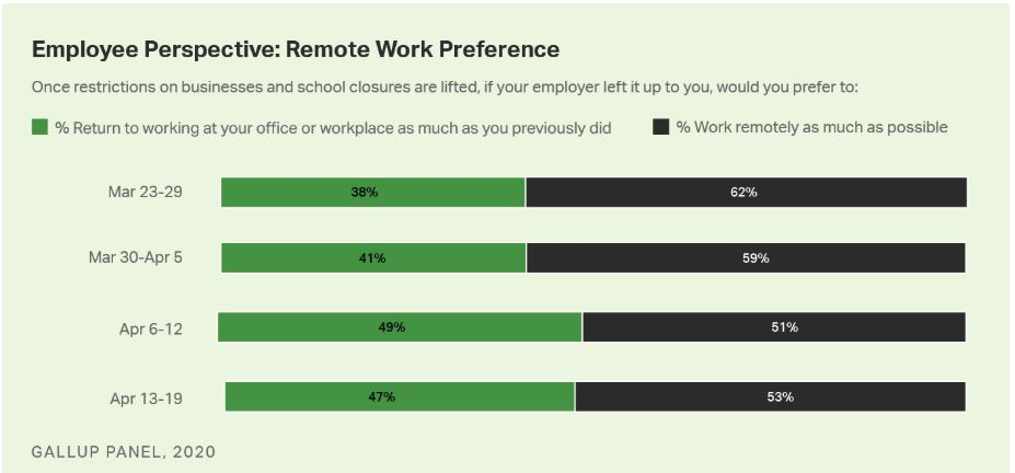 Nice piece from @Gallup on How #Coronavirus Will Change the 'Next Normal' Workplace https://t.co/dVVKNo0y1u