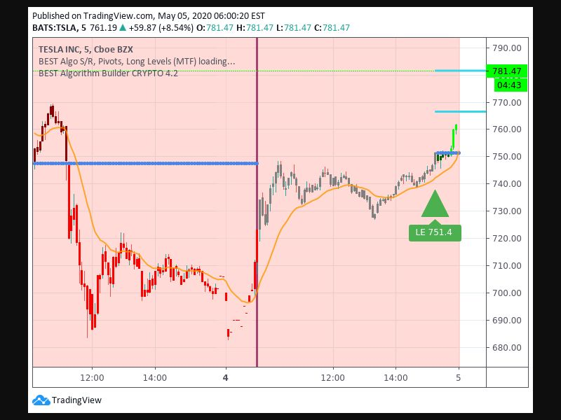 TradingView trade Entry Signal time 45 1515