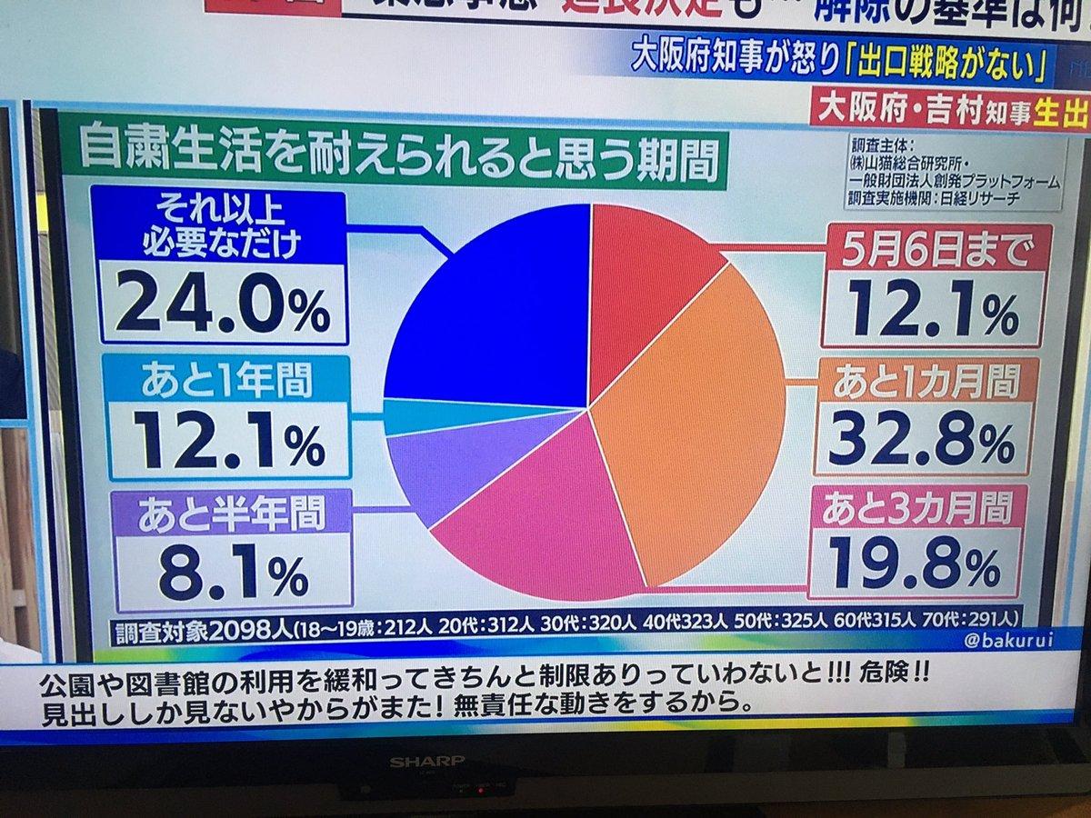 情報プレゼンターとくダネ hashtag on Twitter