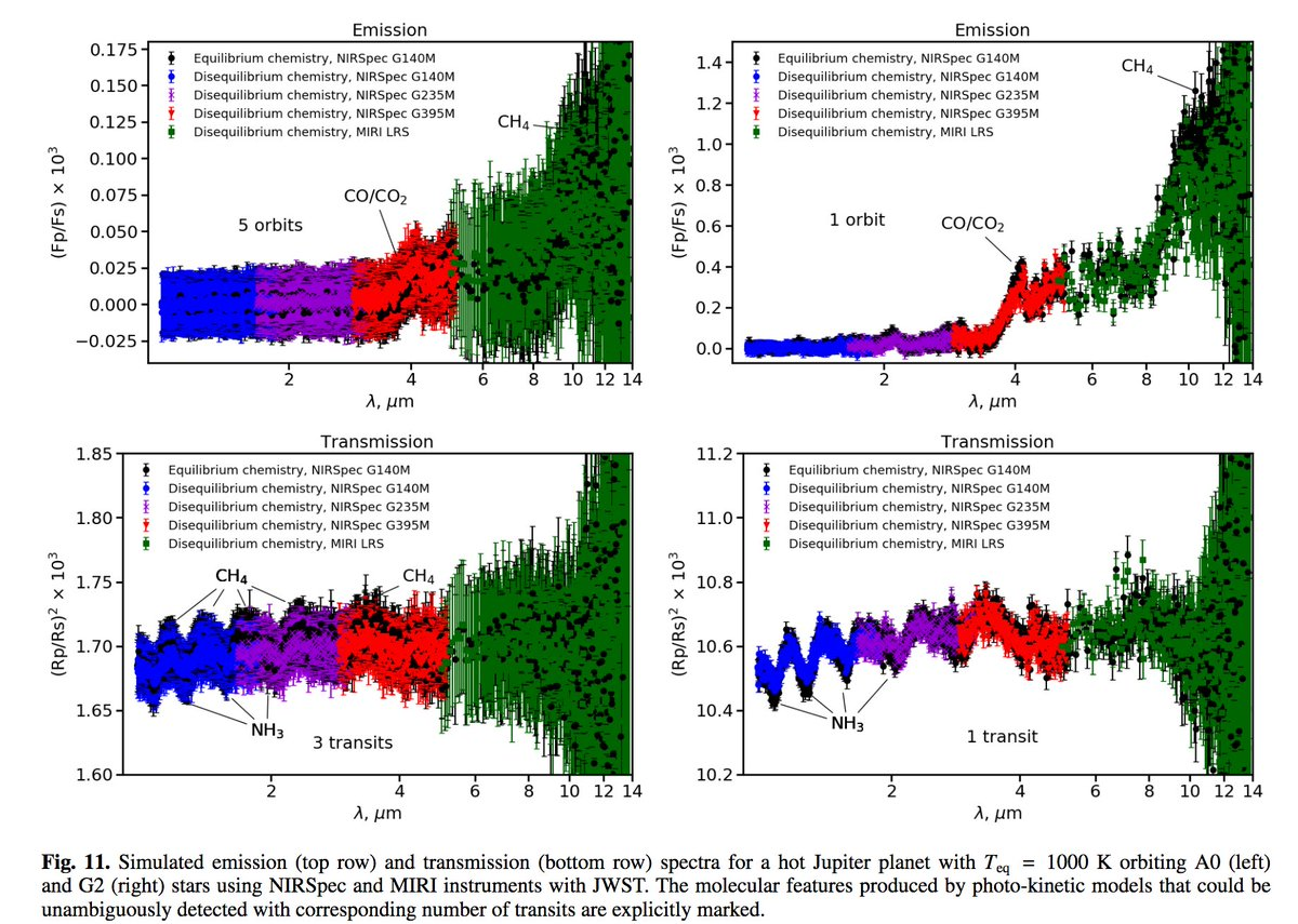 Very proud of this new paper led by my DFG postdoc Denis Shulyak. It studies disequilibrium chemistry on the simulated spectra of Hot Jupiter atmospheres. Disequilibrium chemistry could be robustly detected with future missions like JWST and ARIEL. arxiv.org/abs/2005.01470