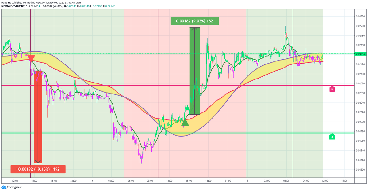 TradingView trade DCR RVN SNX