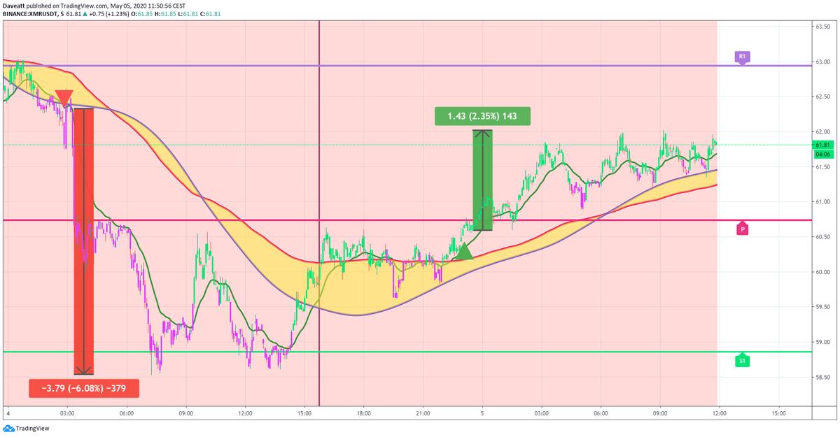TradingView trade XTZ EOS XMR