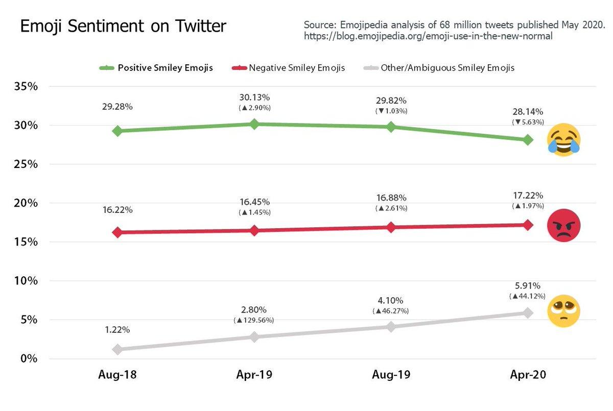 Emojipedia On Twitter New Emoji Trends On Twitter