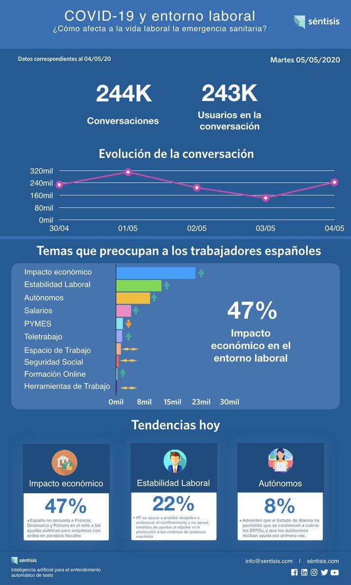 Trabajadores comentan decisión de España de no secundar el veto a las #ayudas para #empresas con sedes en paraísos fiscales. Cada día publicaremos las tendencias de conversación sobre #COVID19 que afectan el entorno laboral. ¿Qué hablan sobre tu sector? Contáctanos y te ayudamos. https://t.co/XfyYgiphrv