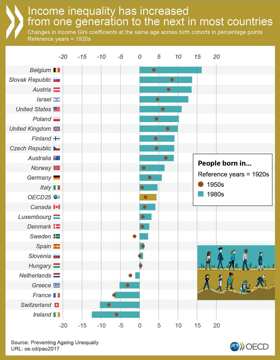 Which country did @OECD estimate saw the largest reduction in income inequality from one generation to the next?  See chart of changes in inequality for generations born 1920s to 1950s to 1980s.   No, not Belgium at the top; they had the highest increase. Look down the other end. https://t.co/PdWFtDTXU3