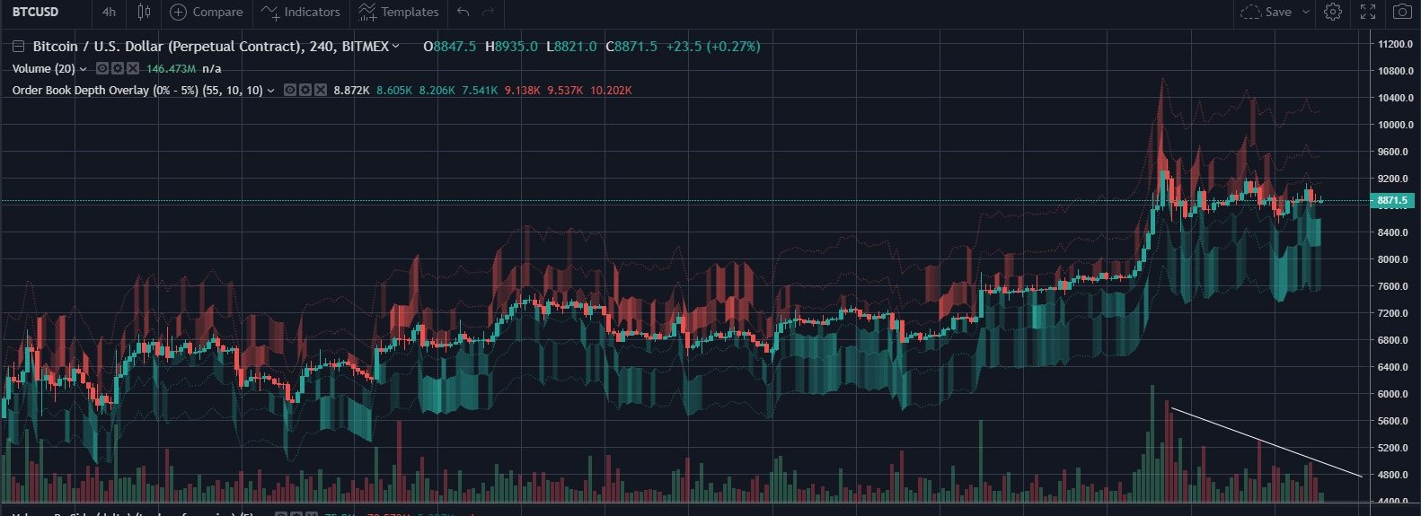 Bitcoin orderbook according to BitMEX