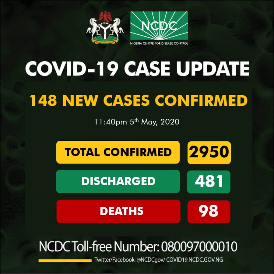 Nigeria Records 148 New COVID-19 Cases, Total Infections Now 2,950