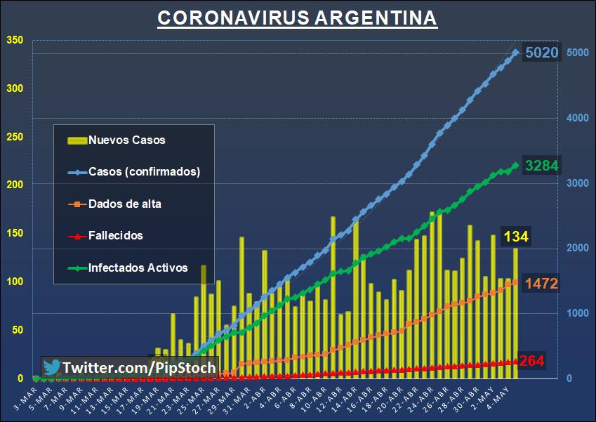 Auswandern Nach Argentinien