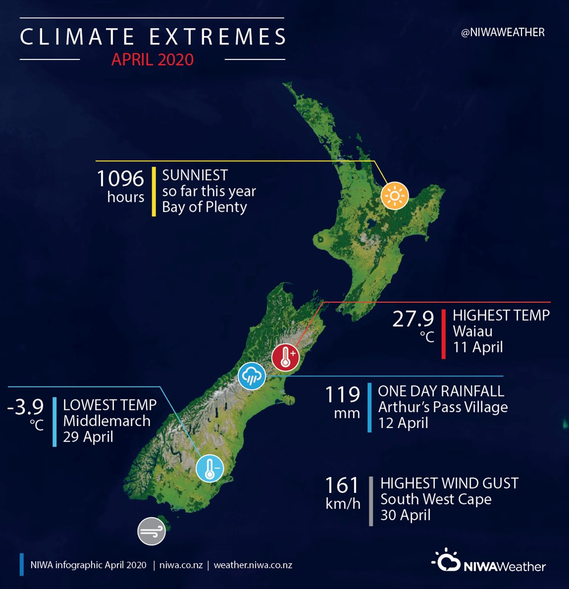 It has now been 39 consecutive months since New Zealand experienced a nationwide monthly temperature that was below average ️     April wrap-up: niwa.co.nz/climate/monthl…