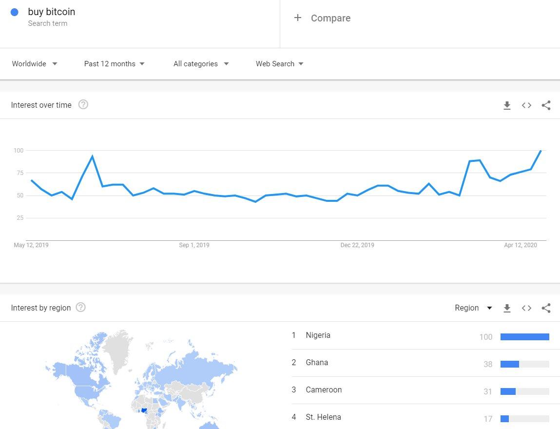 interesse por comprar bitcoin