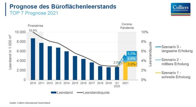 Gute Aussichten für den deutschen Büromarkt an den TOP 7 Standorten: Trotz #Corona wird der Leerstand im Jahr 2021 je nach Szenario nur auf 3,9 bis 5,5 Prozent ansteigen #Immobilien. Das hat unsere aktuelle Analyse ergeben: t.co/B6hlXU4jae