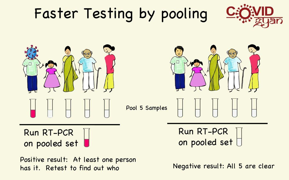 How #Pooltesting #increaseTestCapacities for #coronavirus. #TestingForCovid19 #coronavirusinindia #CovidGyan Read| Engage |Share covid-gyan.in