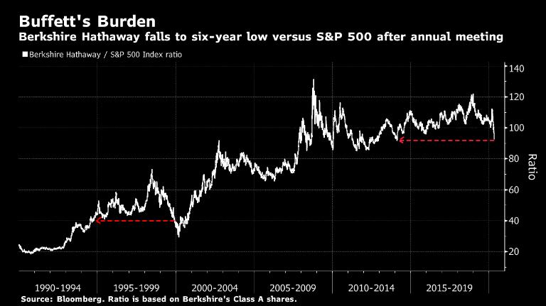 Buffett vs s&p500 6 yearlow