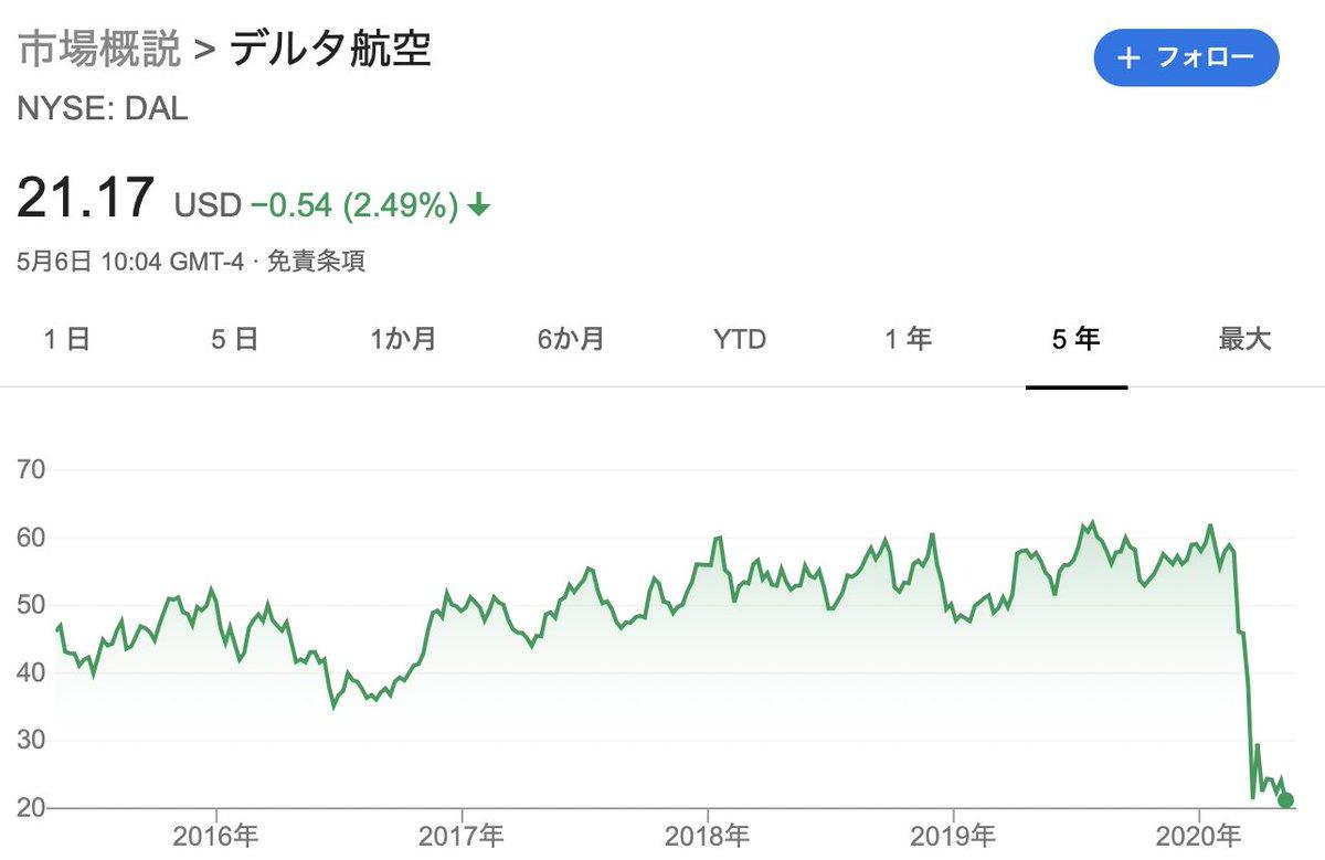 デルタ 航空 株価