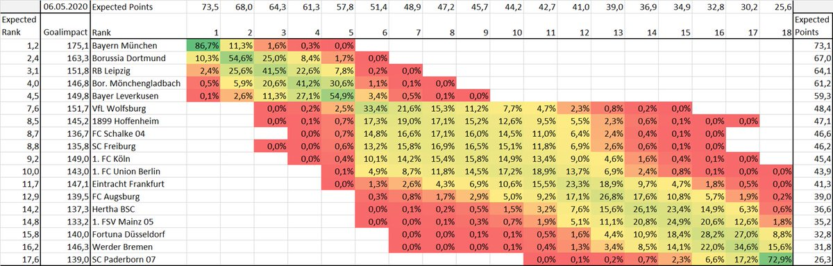 Goalimpact On Twitter Bundesliga Reboots May 15th What Are The Odds That They Have To Stop It Again If They Finish It Here Are Odds Of The Final Standings This Doesn T Reflect