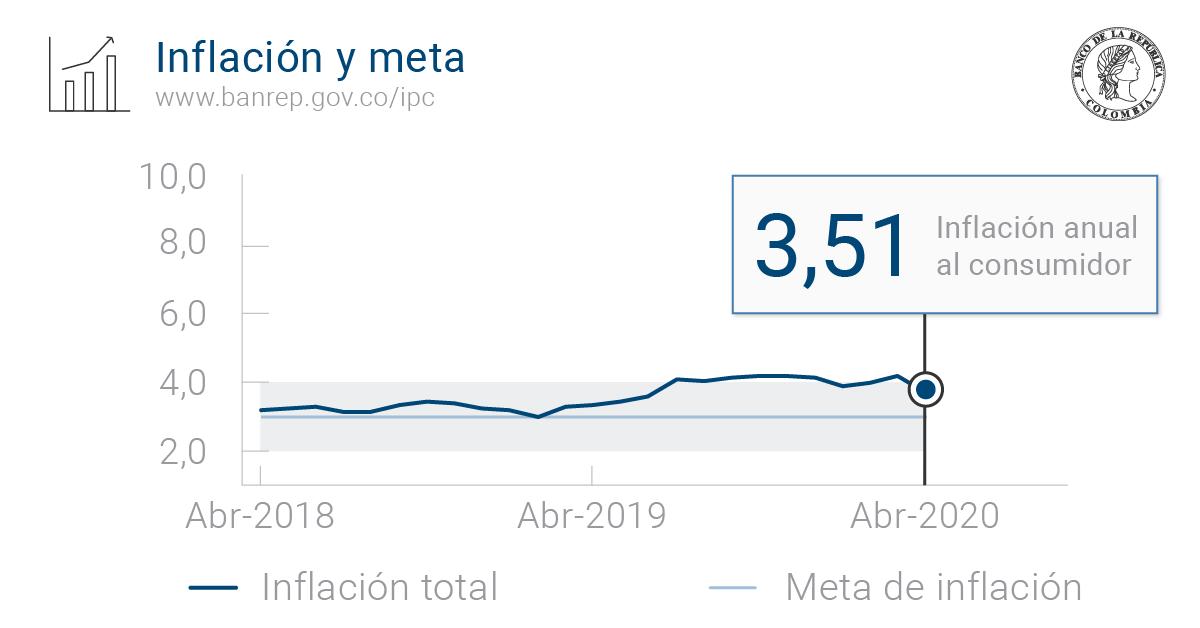 De acuerdo con @DANE_Colombia en abril de este año la #inflación fue de 0,16%, y la variación anual del IPC se ubicó en 3,51%. Consulte el histórico y la meta fijada por @BancoRepublica en el siguiente enlace http://ow.ly/yKlU30pGgH8pic.twitter.com/b7hA7pgZnR