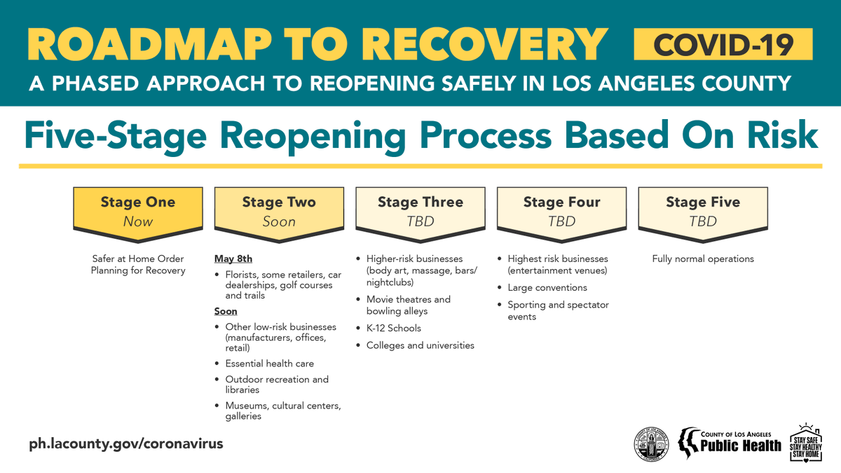 La Public Health On Twitter 3 The Stages For Reopening Businesses And Services In La County