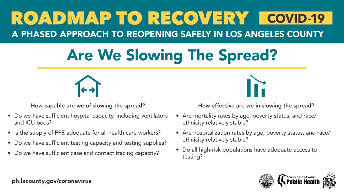 La Public Health On Twitter Learn More About La County S Approach To Reopening As Safe As Possible Which Includes