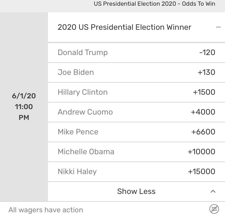 Bovada presidential betting odds cs go betting advice steam group id