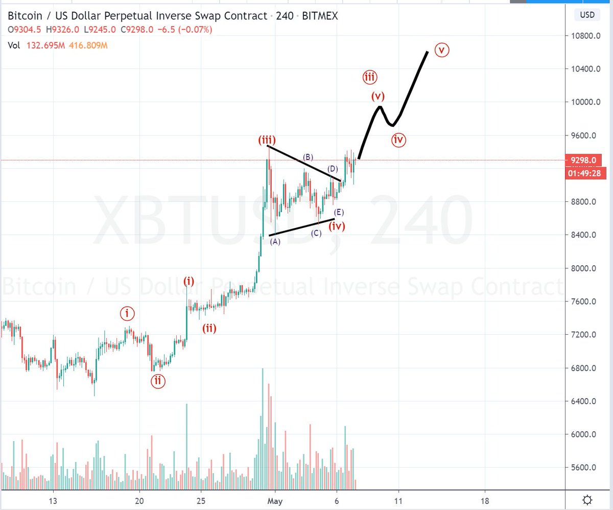 Bitcoin preparing to rally higher