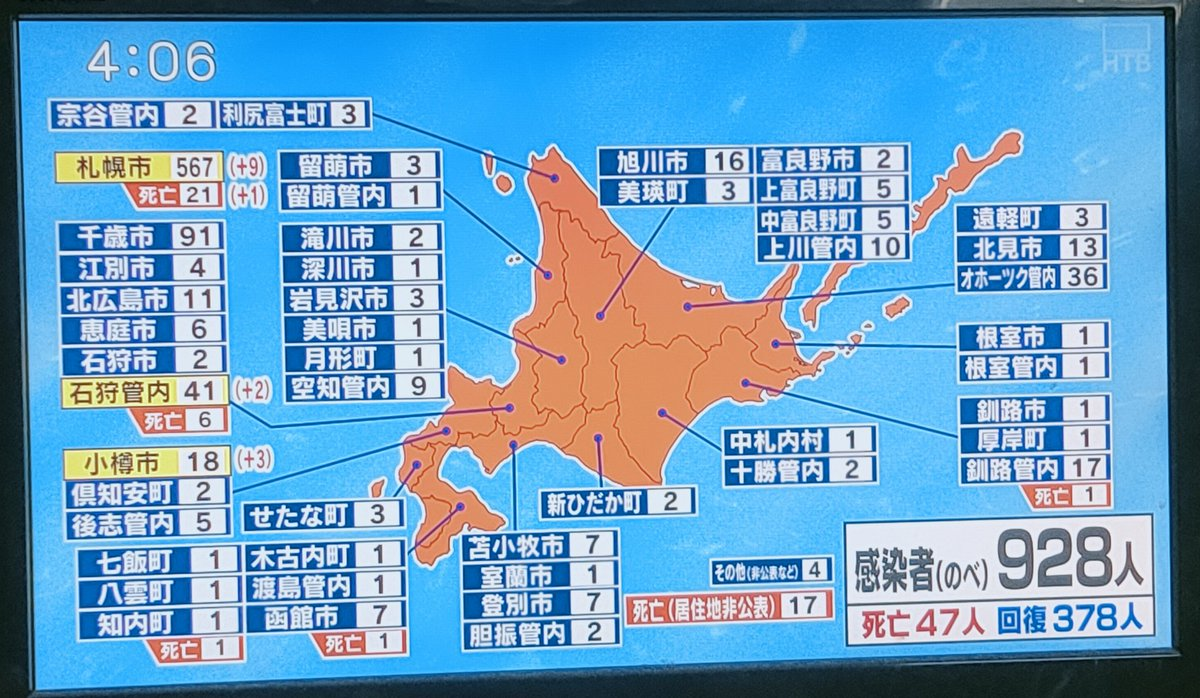 北海道 コロナ 感染 者 数 今日 北海道 新型コロナウイルス感染症の最新情報:朝日新聞デジタル