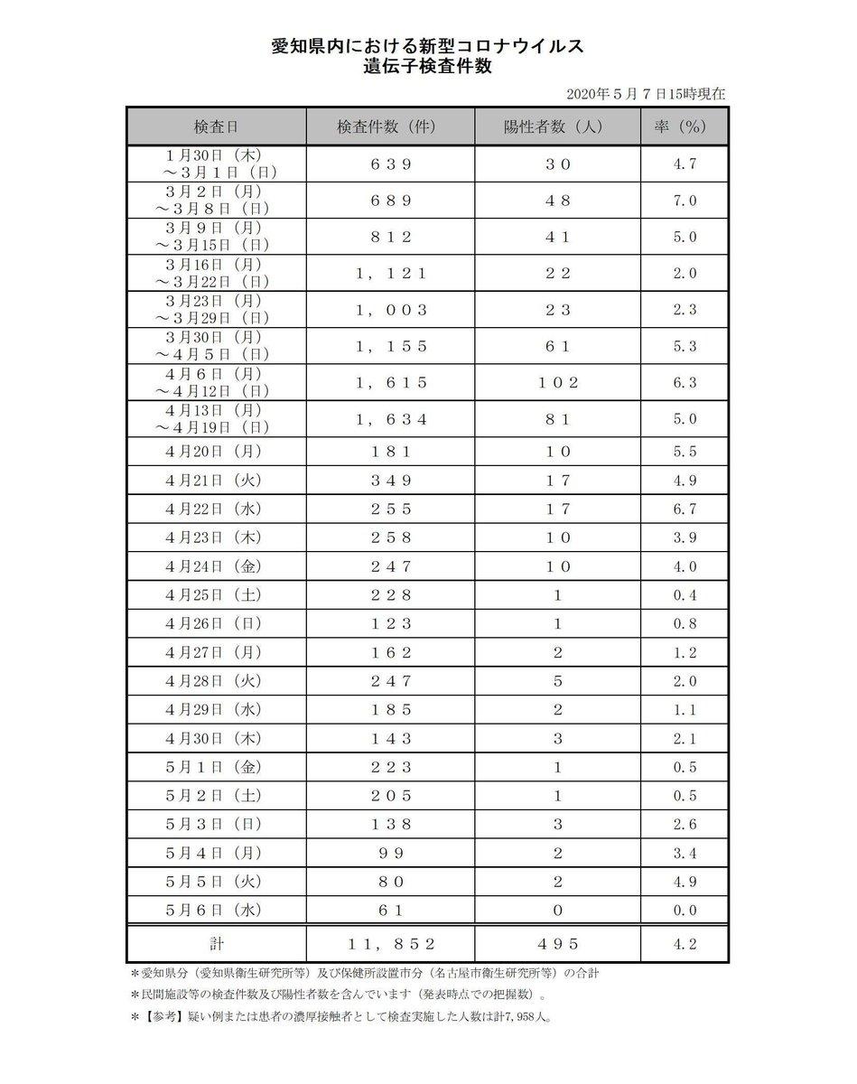 愛知 県 感染 者 数