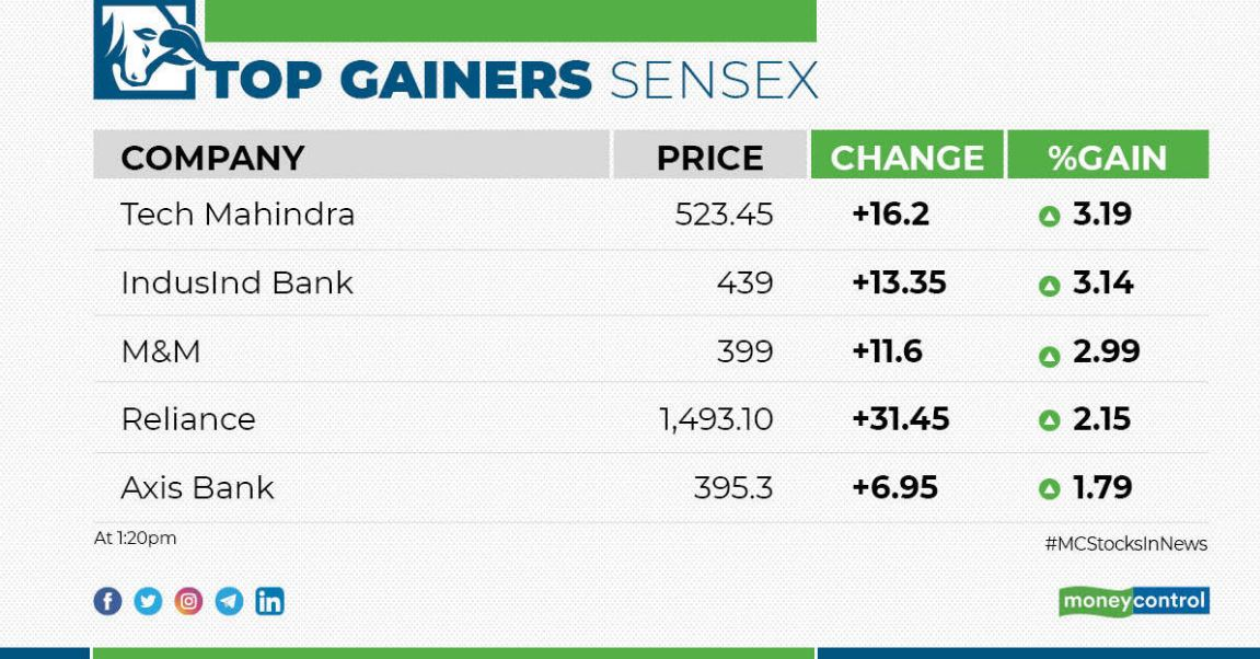 Moneycontrol On Twitter Marketswithmc Check Out Top Gainers And Losers On Nifty And Sensex Stockstowatch Stockmarket Live Https T Co Nmgc5dcdjt Https T Co Re3yvobtjm