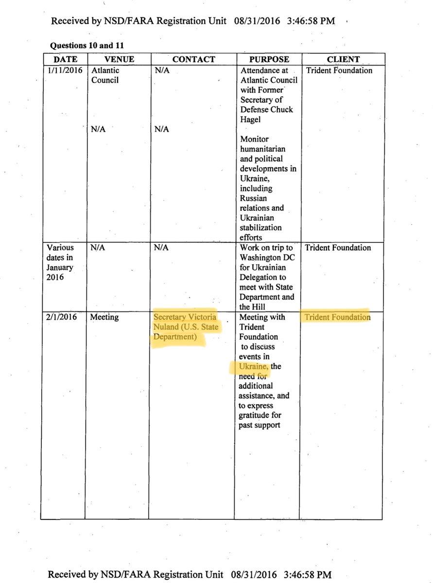#Trident Nuland /Ukraine #Aveiro Omelyan /Ukraine #H4A Hillary for America /Ukraine  March - June 2016 #FARA   https://efile.fara.gov/docs/6108-Supplemental-Statement-20160831-8.pdf…pic.twitter.com/YaX2AvRvQQ